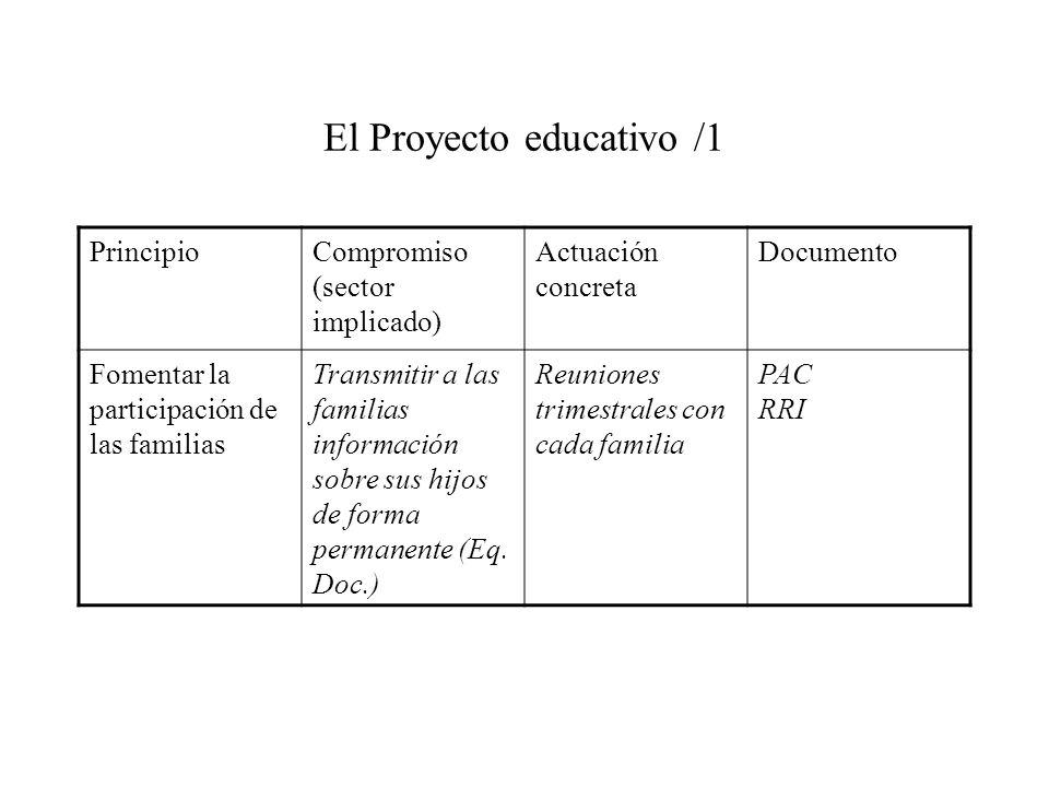 El Proyecto educativo /1 PrincipioCompromiso (sector implicado) Actuación concreta Documento Fomentar la participación de las familias Transmitir a la