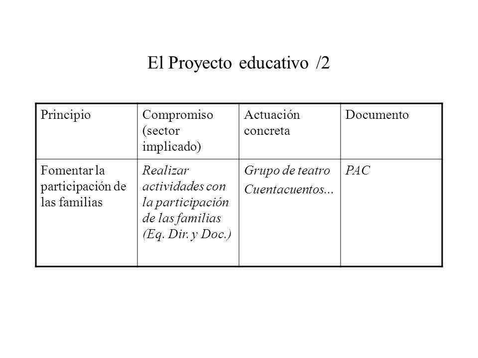 El Proyecto educativo /2 PrincipioCompromiso (sector implicado) Actuación concreta Documento Fomentar la participación de las familias Realizar activi