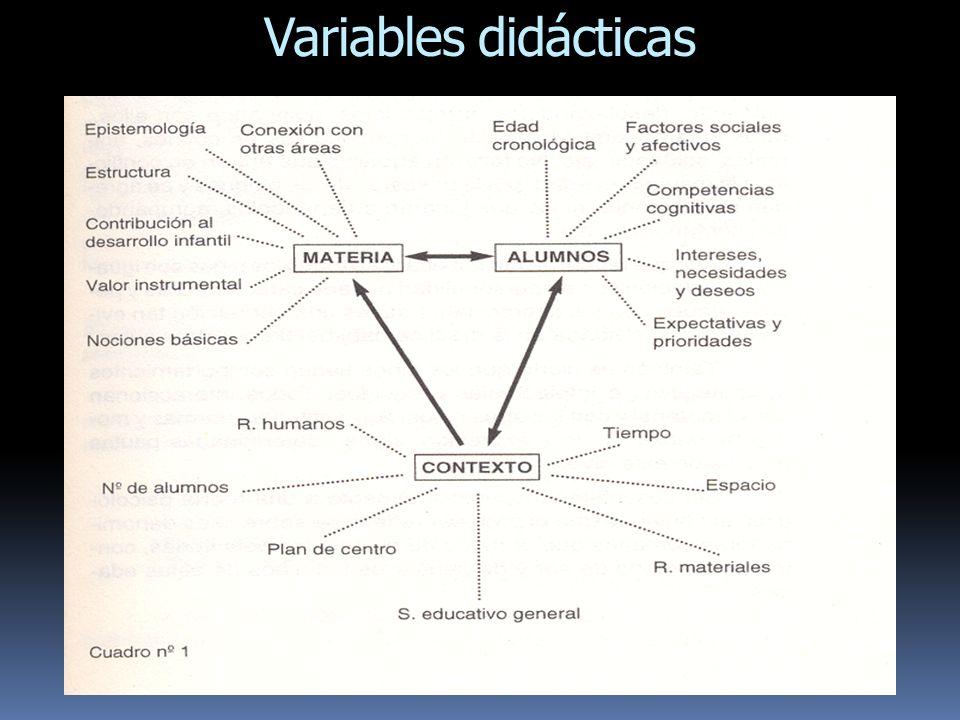 Variables didácticas