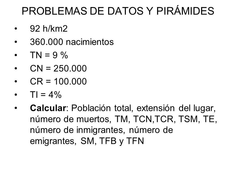 PROBLEMAS DE DATOS Y PIRÁMIDES 92 h/km2 360.000 nacimientos TN = 9 % CN = 250.000 CR = 100.000 TI = 4% Calcular: Población total, extensión del lugar, número de muertos, TM, TCN,TCR, TSM, TE, número de inmigrantes, número de emigrantes, SM, TFB y TFN