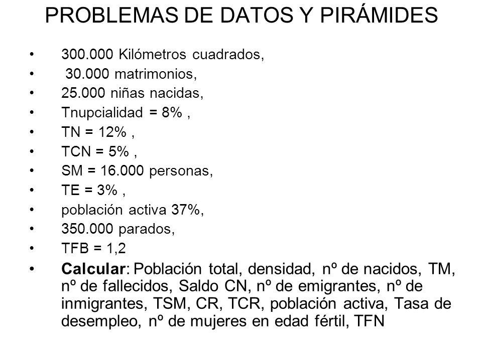 PROBLEMAS DE DATOS Y PIRÁMIDES 300.000 Kilómetros cuadrados, 30.000 matrimonios, 25.000 niñas nacidas, Tnupcialidad = 8%, TN = 12%, TCN = 5%, SM = 16.000 personas, TE = 3%, población activa 37%, 350.000 parados, TFB = 1,2 Calcular: Población total, densidad, nº de nacidos, TM, nº de fallecidos, Saldo CN, nº de emigrantes, nº de inmigrantes, TSM, CR, TCR, población activa, Tasa de desempleo, nº de mujeres en edad fértil, TFN