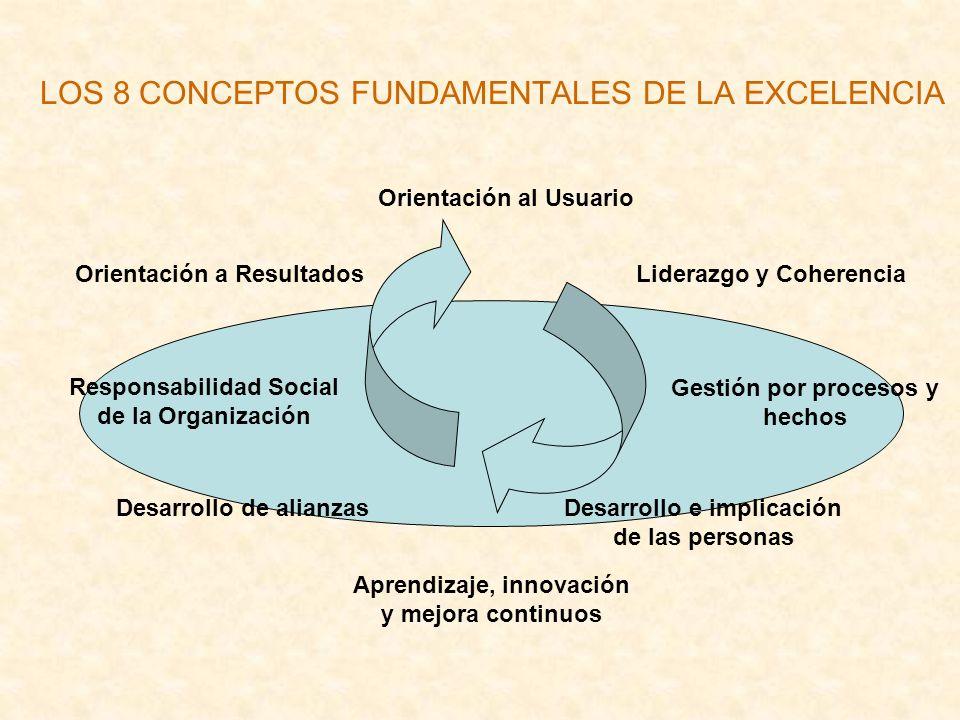 LOS 8 CONCEPTOS FUNDAMENTALES DE LA EXCELENCIA Orientación a Resultados Orientación al Usuario Liderazgo y Coherencia Desarrollo e implicación de las