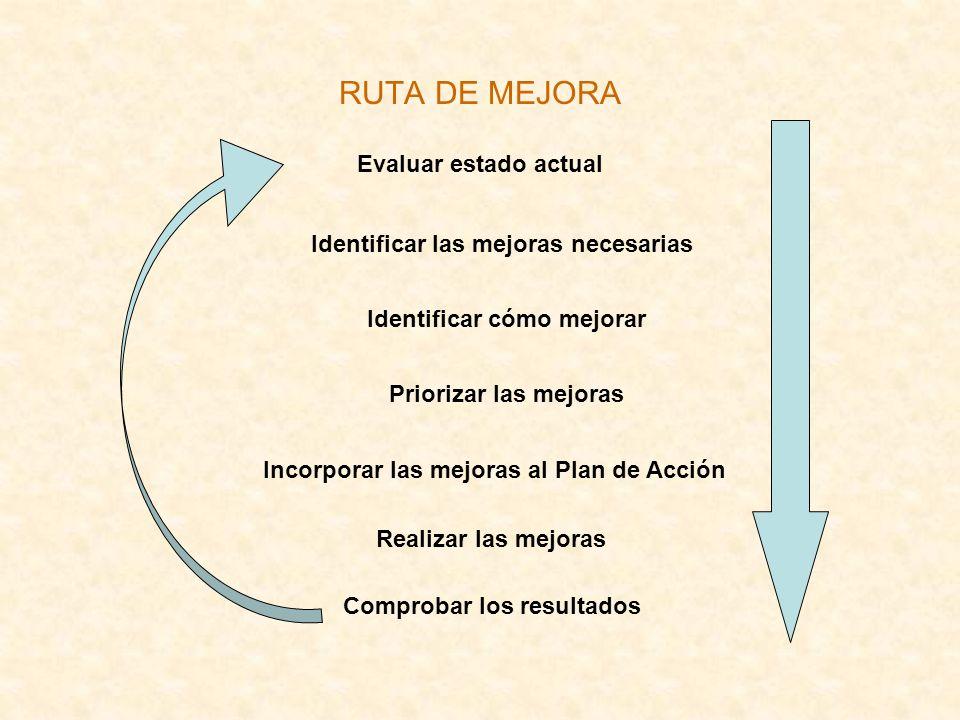RUTA DE MEJORA Evaluar estado actual Identificar cómo mejorar Identificar las mejoras necesarias Priorizar las mejoras Incorporar las mejoras al Plan