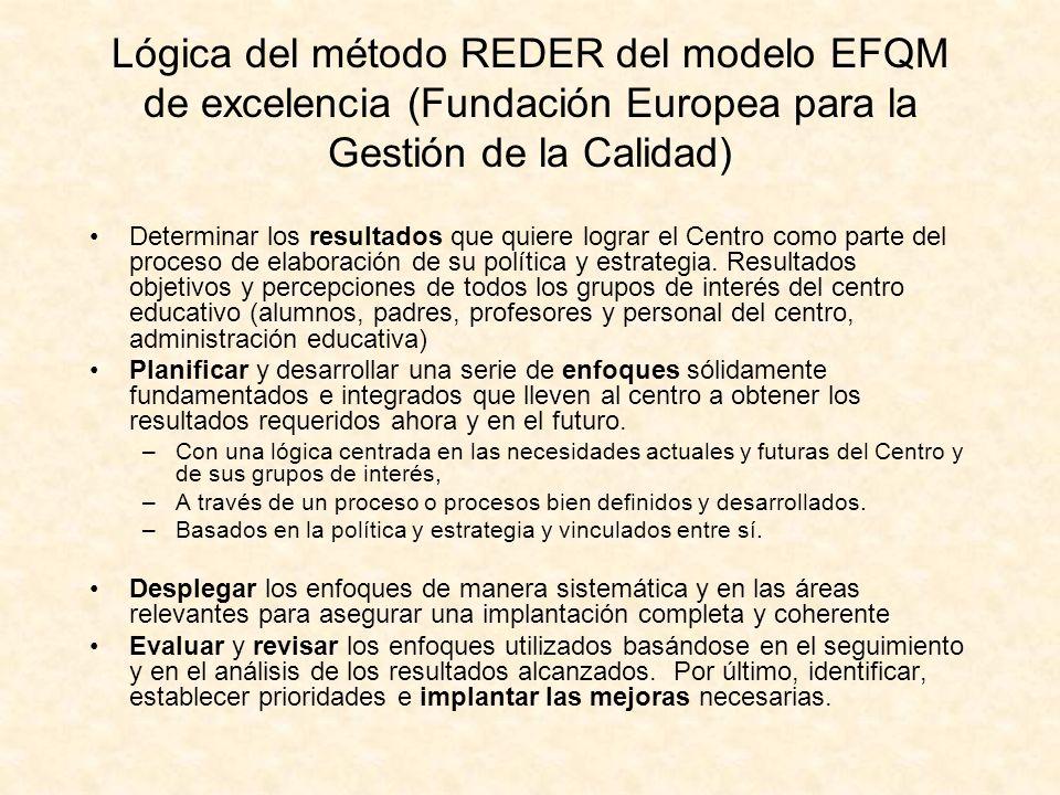 Lógica del método REDER del modelo EFQM de excelencia (Fundación Europea para la Gestión de la Calidad) Determinar los resultados que quiere lograr el