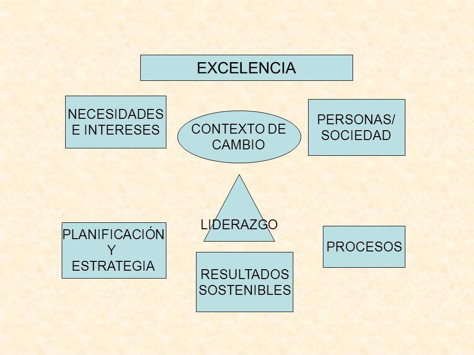 RESULTADOS SOSTENIBLES CONTEXTO DE CAMBIO EXCELENCIA PROCESOS NECESIDADES E INTERESES PERSONAS/ SOCIEDAD PLANIFICACIÓN Y ESTRATEGIA LIDERAZGO
