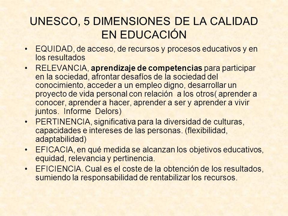 UNESCO, 5 DIMENSIONES DE LA CALIDAD EN EDUCACIÓN EQUIDAD, de acceso, de recursos y procesos educativos y en los resultados RELEVANCIA, aprendizaje de