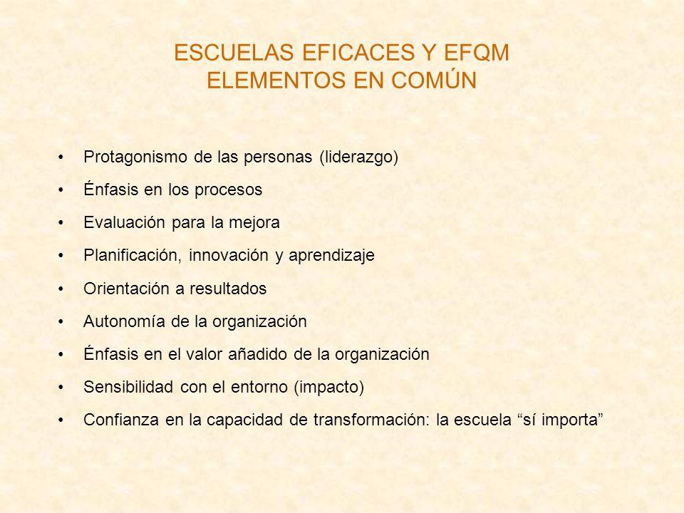 ESCUELAS EFICACES Y EFQM ELEMENTOS EN COMÚN Protagonismo de las personas (liderazgo) Énfasis en los procesos Evaluación para la mejora Planificación,