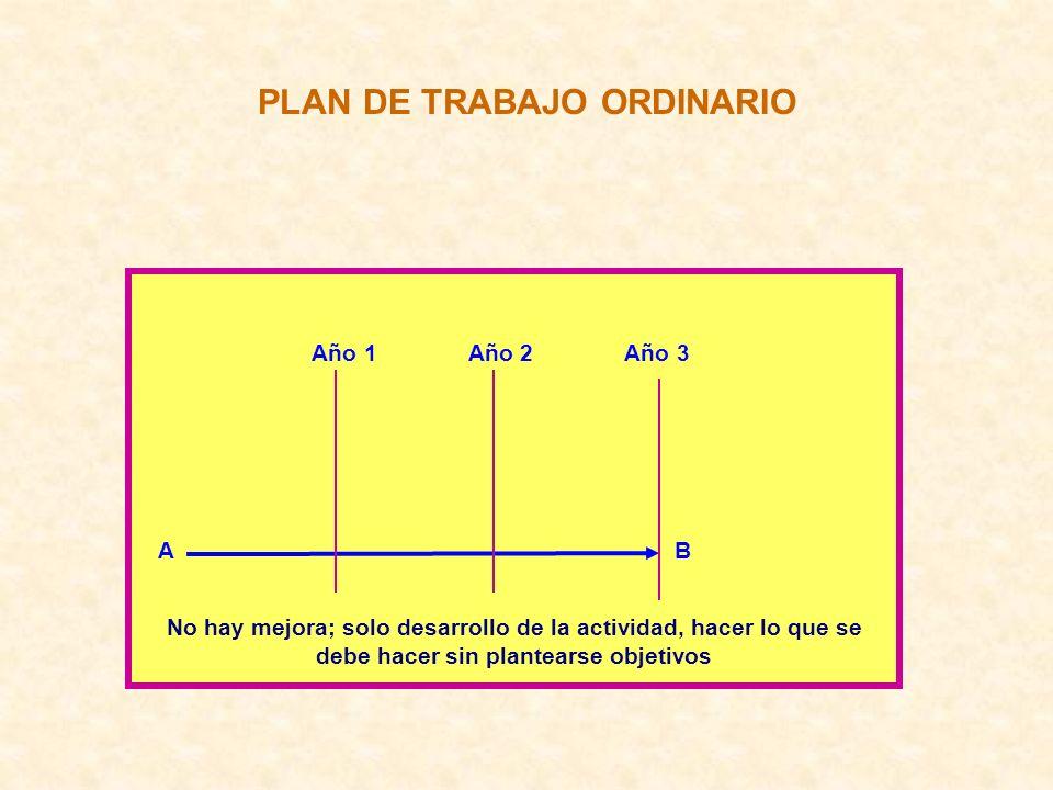 PLAN DE TRABAJO ORDINARIO Año 1 Año 2 Año 3 A B No hay mejora; solo desarrollo de la actividad, hacer lo que se debe hacer sin plantearse objetivos