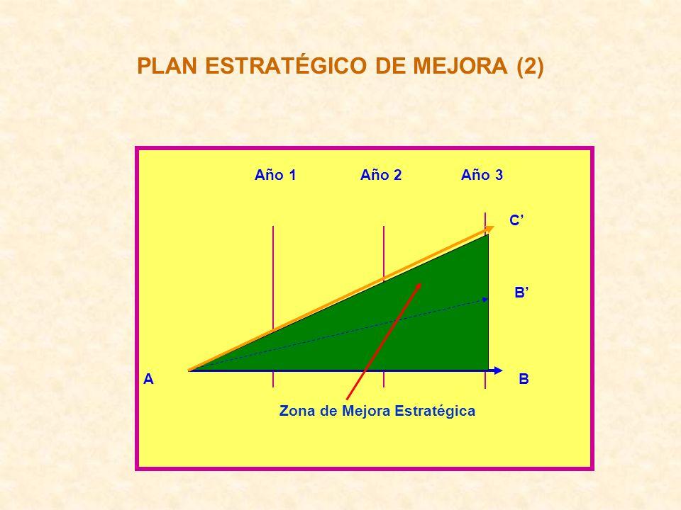 PLAN ESTRATÉGICO DE MEJORA (2) Año 1 Año 2 Año 3 C B A B Zona de Mejora Estratégica
