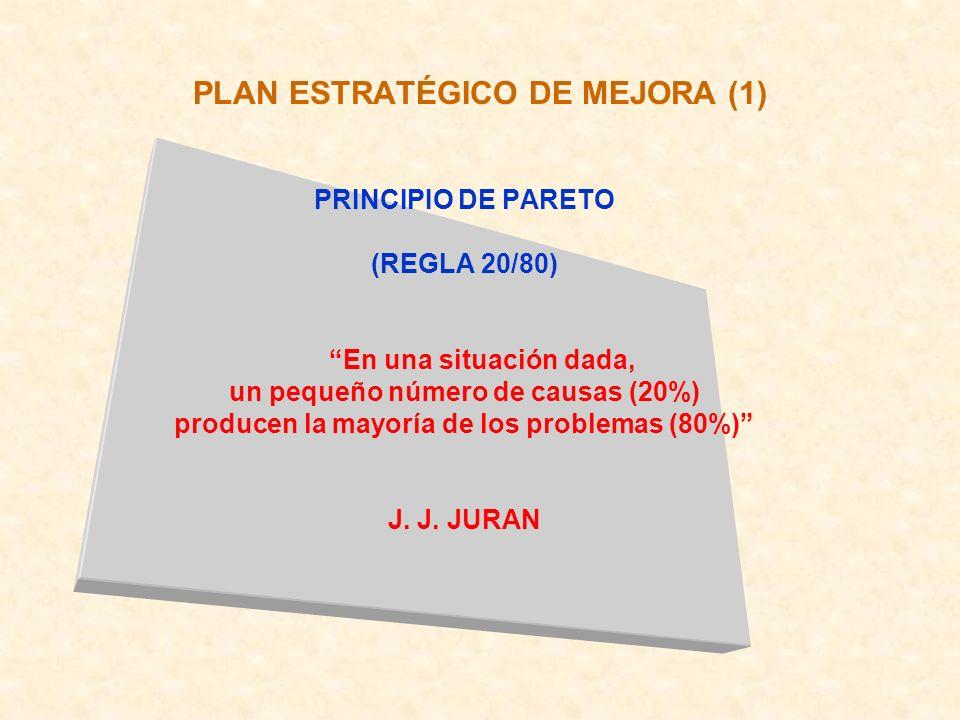 PLAN ESTRATÉGICO DE MEJORA (1) PRINCIPIO DE PARETO (REGLA 20/80) En una situación dada, un pequeño número de causas (20%) producen la mayoría de los p