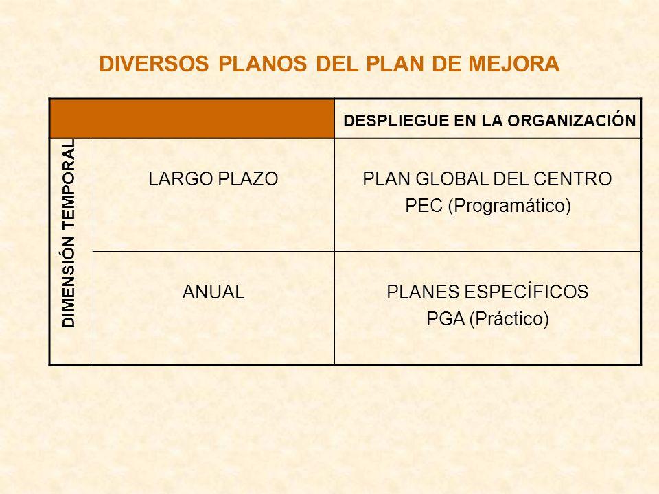 DIVERSOS PLANOS DEL PLAN DE MEJORA LARGO PLAZOPLAN GLOBAL DEL CENTRO PEC (Programático) ANUALPLANES ESPECÍFICOS PGA (Práctico) DIMENSIÓN TEMPORAL DESP
