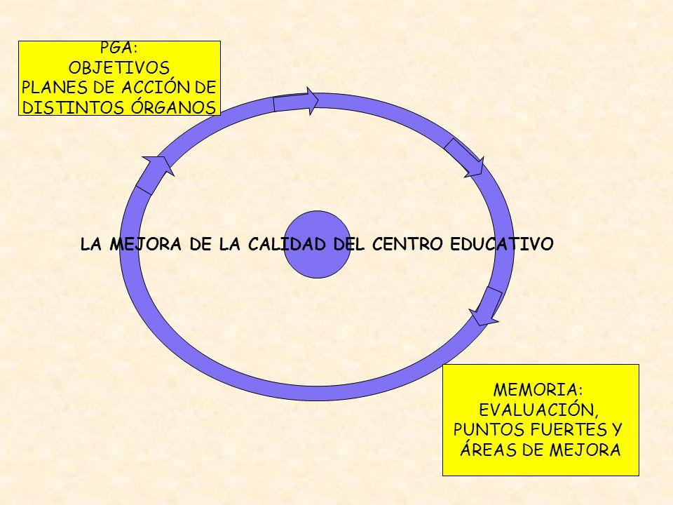 PGA: OBJETIVOS PLANES DE ACCIÓN DE DISTINTOS ÓRGANOS MEMORIA: EVALUACIÓN, PUNTOS FUERTES Y ÁREAS DE MEJORA LA MEJORA DE LA CALIDAD DEL CENTRO EDUCATIV