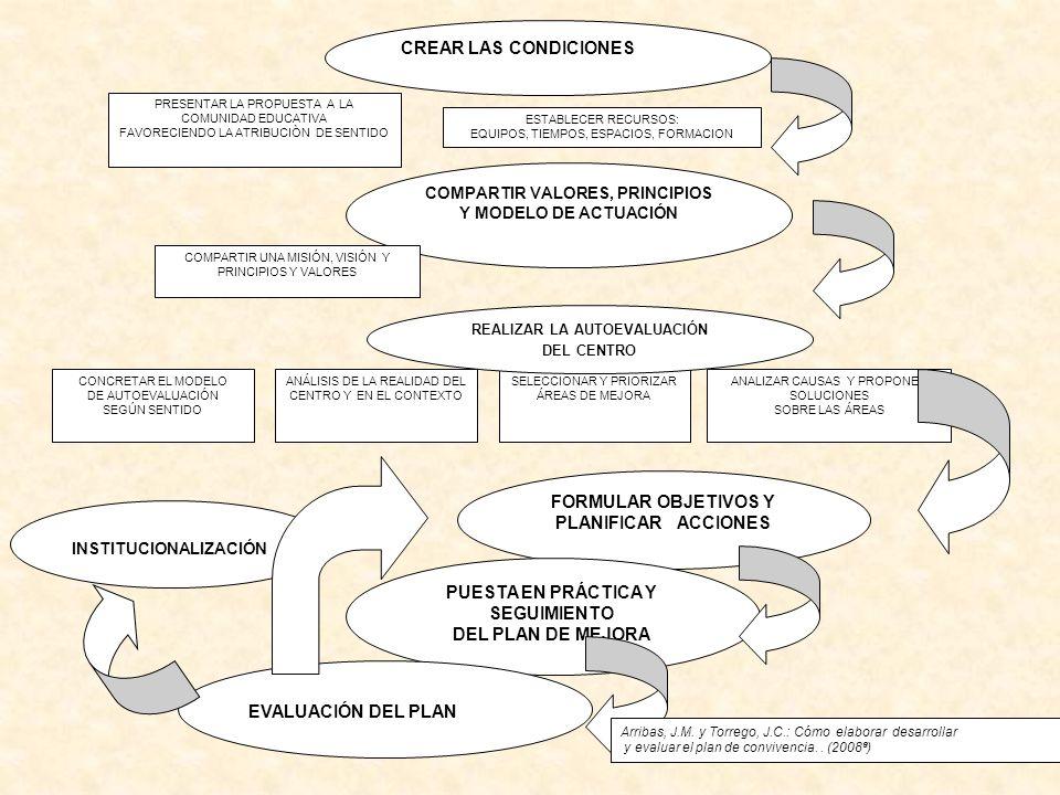 CREAR LAS CONDICIONES COMPARTIR VALORES, PRINCIPIOS Y MODELO DE ACTUACIÓN PRESENTAR LA PROPUESTA A LA COMUNIDAD EDUCATIVA FAVORECIENDO LA ATRIBUCIÒN D