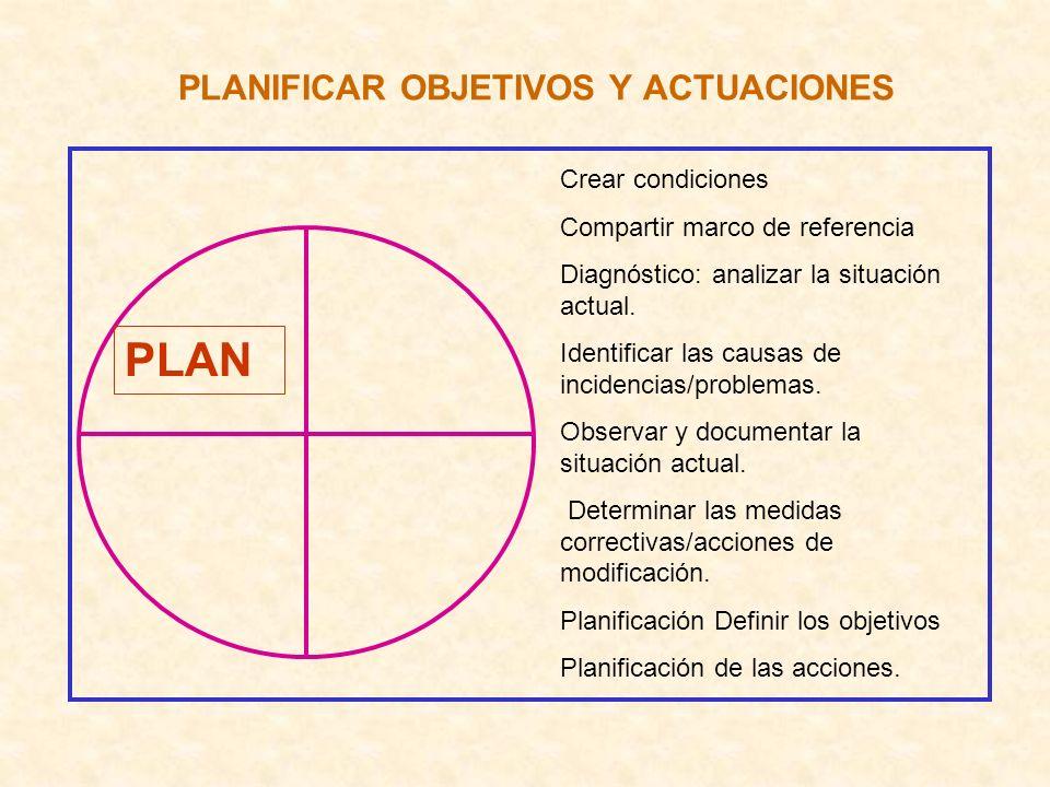 PLANIFICAR OBJETIVOS Y ACTUACIONES PLAN Crear condiciones Compartir marco de referencia Diagnóstico: analizar la situación actual. Identificar las cau