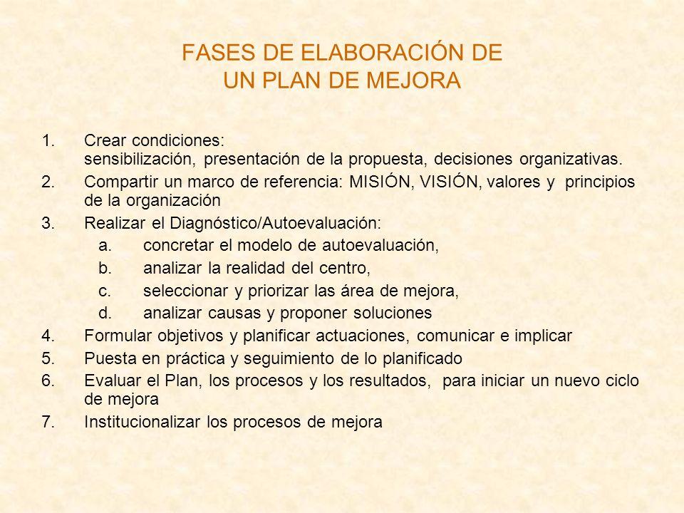 FASES DE ELABORACIÓN DE UN PLAN DE MEJORA 1.Crear condiciones: sensibilización, presentación de la propuesta, decisiones organizativas. 2.Compartir un