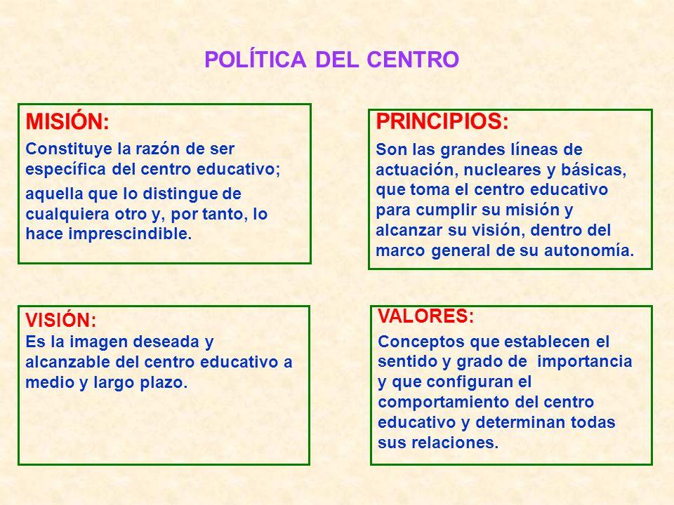 POLÍTICA DEL CENTRO MISIÓN: Constituye la razón de ser específica del centro educativo; aquella que lo distingue de cualquiera otro y, por tanto, lo h