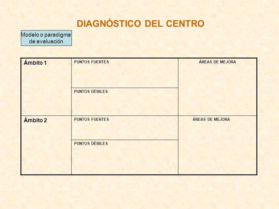 DIAGNÓSTICO DEL CENTRO Ámbito 1 PUNTOS FUERTESÁREAS DE MEJORA PUNTOS DÉBILES Ámbito 2 PUNTOS FUERTES ÁREAS DE MEJORA PUNTOS DÉBILES Modelo o paradigma