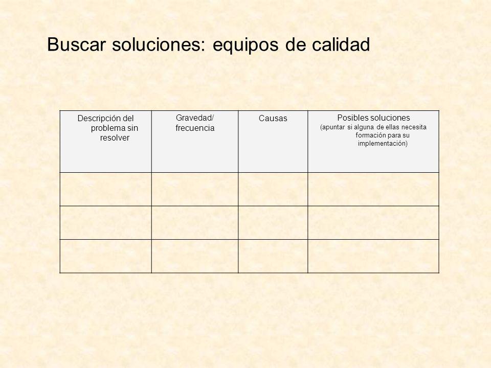Descripción del problema sin resolver Gravedad/ frecuencia CausasPosibles soluciones (apuntar si alguna de ellas necesita formación para su implementa