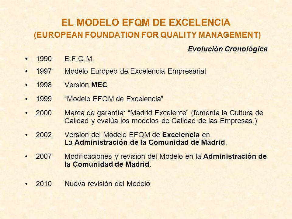 EL MODELO EFQM DE EXCELENCIA (EUROPEAN FOUNDATION FOR QUALITY MANAGEMENT) Evolución Cronológica 1990 E.F.Q.M. 1997 Modelo Europeo de Excelencia Empres