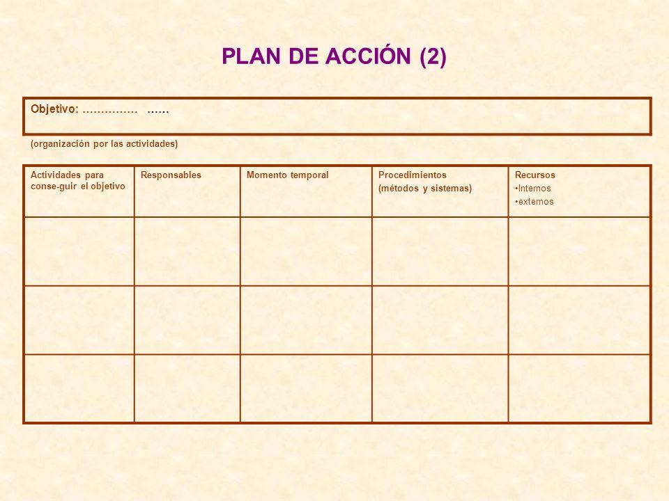 PLAN DE ACCIÓN (2) Objetivo: …………… …… (organización por las actividades) Actividades para conse-guir el objetivo ResponsablesMomento temporalProcedimi