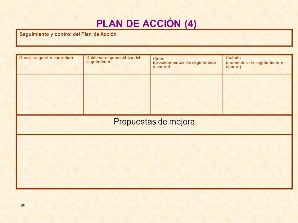 PLAN DE ACCIÓN (4) Seguimiento y control del Plan de Acción Qué se seguirá y controlaráQuíén se responsabiliza del seguimiento Cómo (procedimientos de