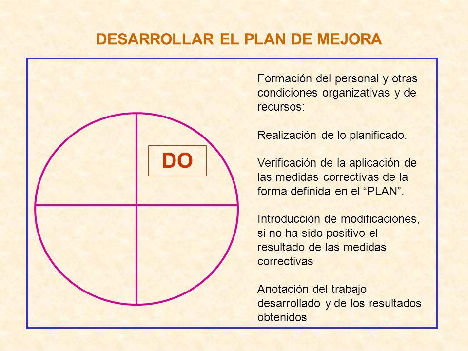 DESARROLLAR EL PLAN DE MEJORA DO Formación del personal y otras condiciones organizativas y de recursos: Realización de lo planificado. Verificación d