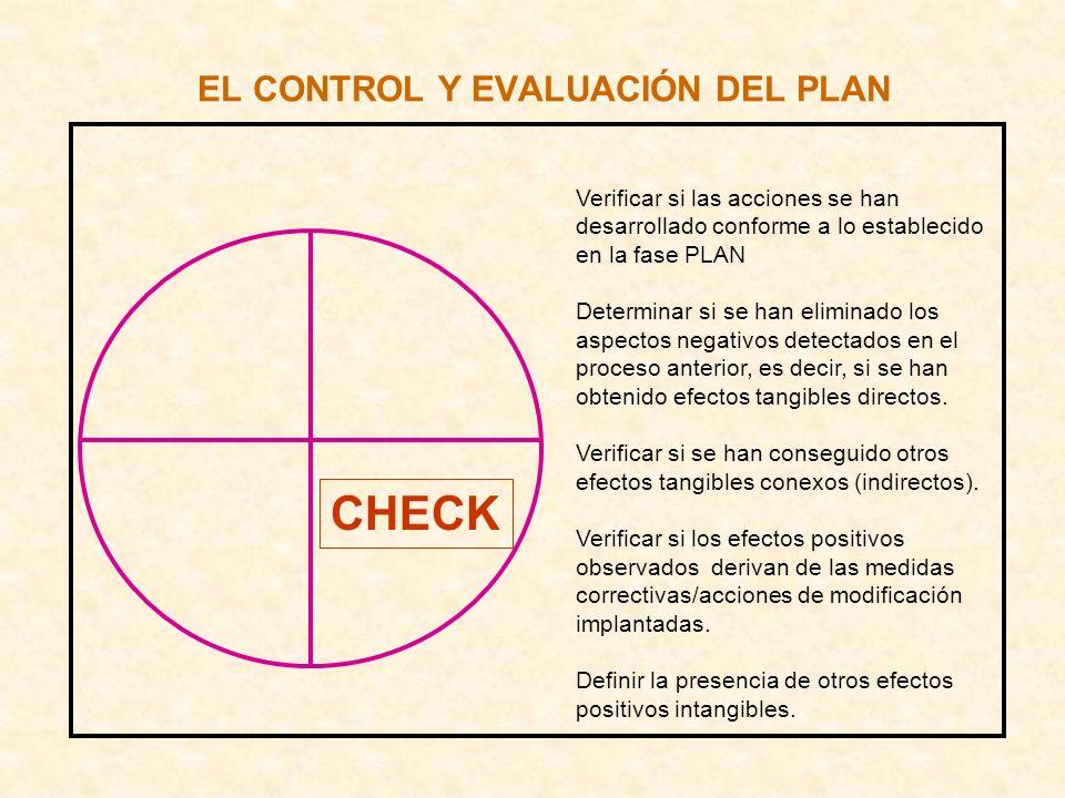 EL CONTROL Y EVALUACIÓN DEL PLAN CHECK Verificar si las acciones se han desarrollado conforme a lo establecido en la fase PLAN Determinar si se han el