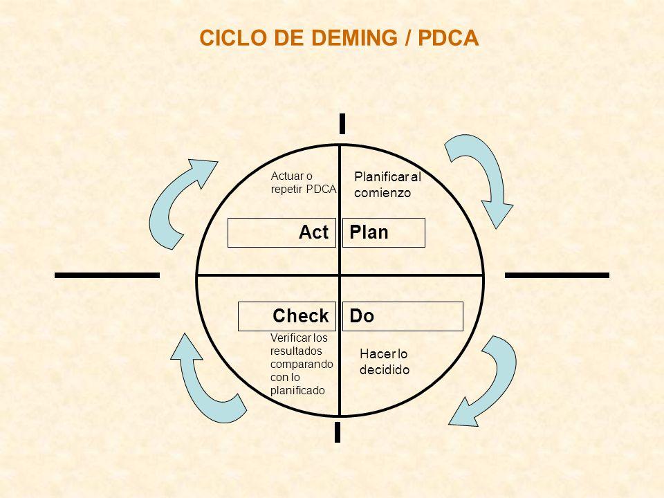 CICLO DE DEMING / PDCA Act Do Plan Check Planificar al comienzo Hacer lo decidido Verificar los resultados comparando con lo planificado Actuar o repe
