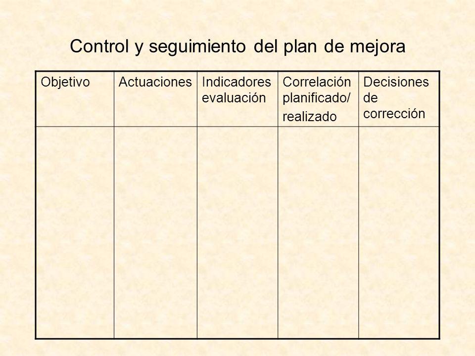 Control y seguimiento del plan de mejora ObjetivoActuacionesIndicadores evaluación Correlación planificado/ realizado Decisiones de corrección