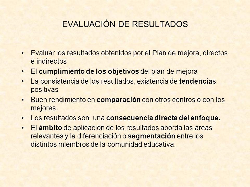 EVALUACIÓN DE RESULTADOS Evaluar los resultados obtenidos por el Plan de mejora, directos e indirectos El cumplimiento de los objetivos del plan de me