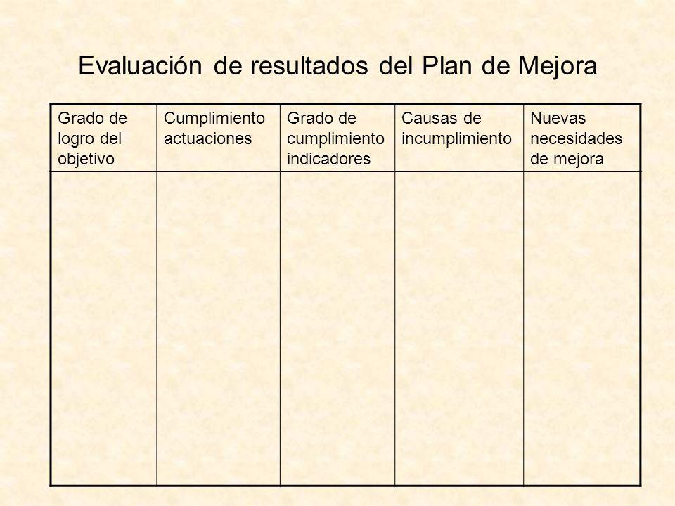 Evaluación de resultados del Plan de Mejora Grado de logro del objetivo Cumplimiento actuaciones Grado de cumplimiento indicadores Causas de incumplim