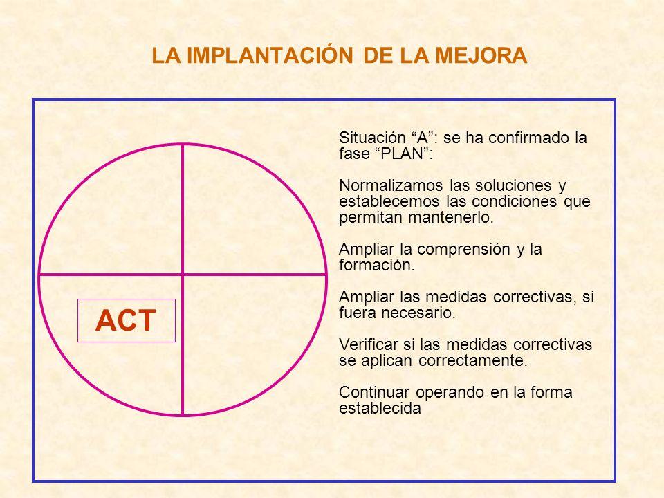 LA IMPLANTACIÓN DE LA MEJORA ACT Situación A: se ha confirmado la fase PLAN: Normalizamos las soluciones y establecemos las condiciones que permitan m