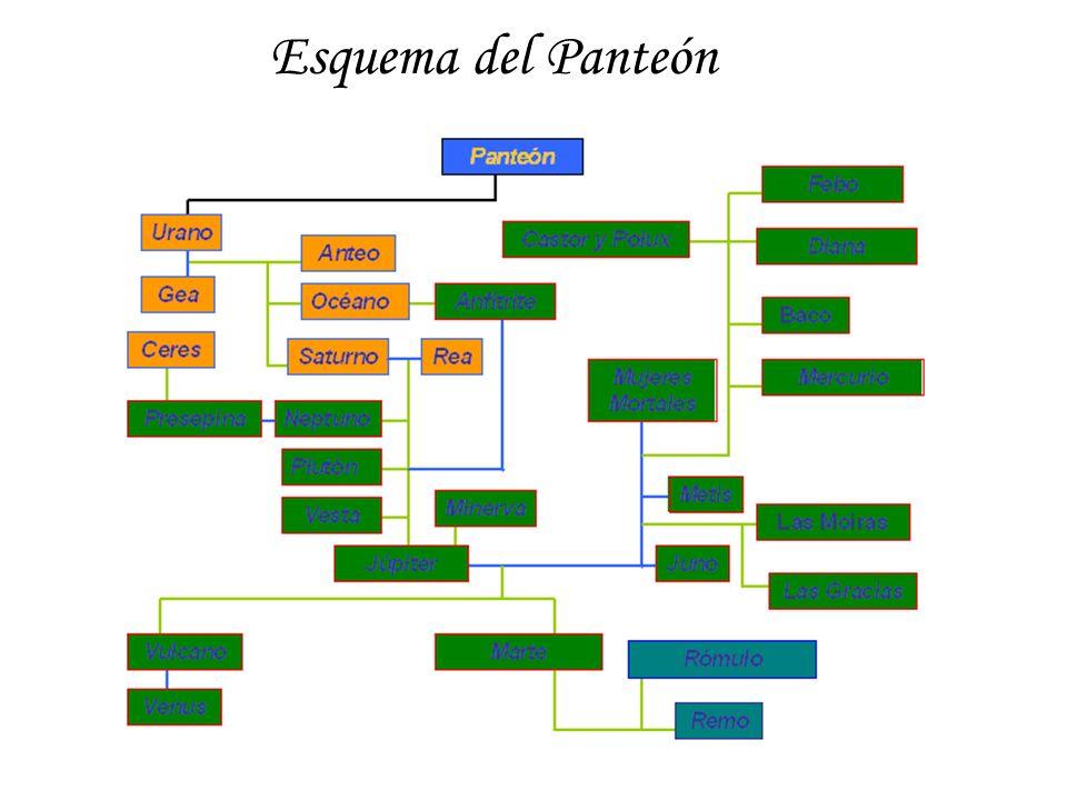 Esquema del Panteón