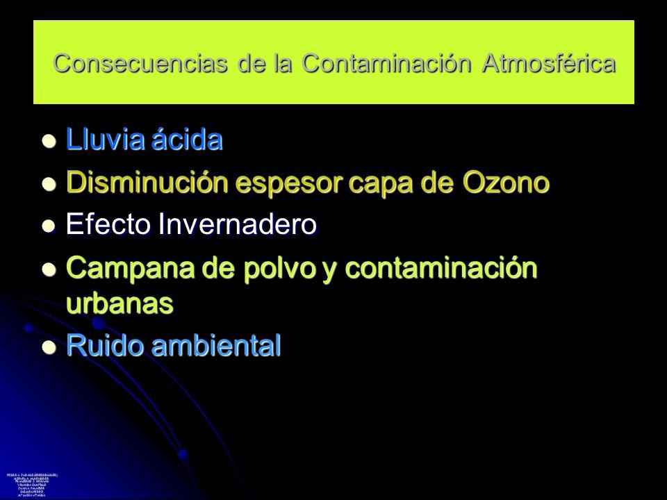 Consecuencias de la Contaminación Atmosférica Lluvia ácida Lluvia ácida Disminución espesor capa de Ozono Disminución espesor capa de Ozono Efecto Inv