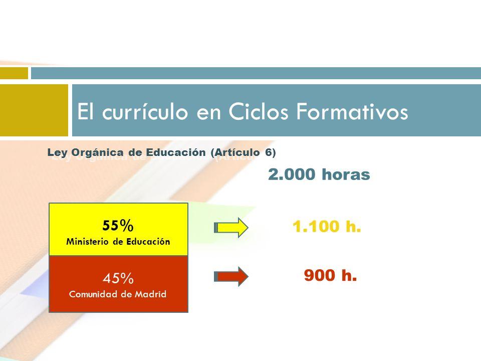 El currículo en Ciclos Formativos 55% Ministerio de Educación 45% Comunidad de Madrid 2.000 horas 1.100 h. 900 h. Ley Orgánica de Educación (Artículo