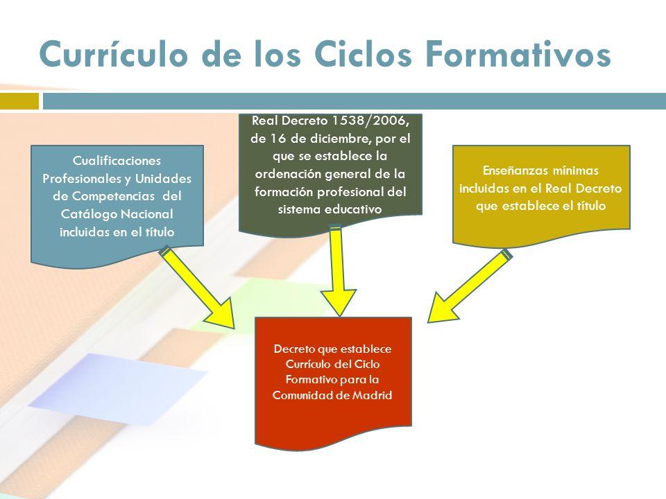 Currículo de los Ciclos Formativos Cualificaciones Profesionales y Unidades de Competencias del Catálogo Nacional incluidas en el título Real Decreto