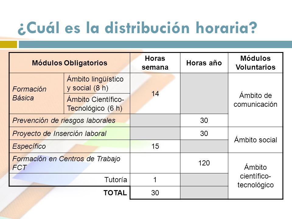 ¿Cuál es la distribución horaria? Módulos Obligatorios Horas semana Horas año Módulos Voluntarios Formación Básica Ámbito lingüístico y social (8 h) 1