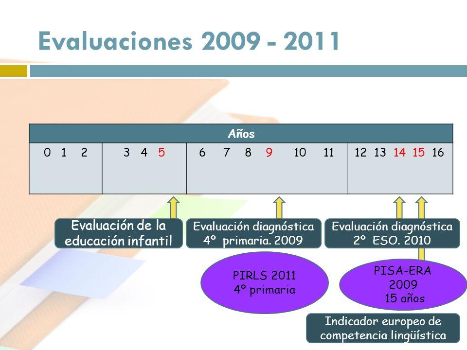Evaluación de la educación infantil PIRLS 2011 4º primaria Evaluaciones 2009 - 2011 Evaluación diagnóstica 4º primaria. 2009 PISA-ERA 2009 15 años Eva