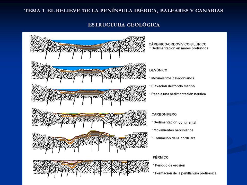 ERA SECUNDARIA O MESOZOICO Queda caracterizada por una base, el zócalo paleozoico (superficie pretriásica), basculado hacia el este, es decir levantada por el oeste.