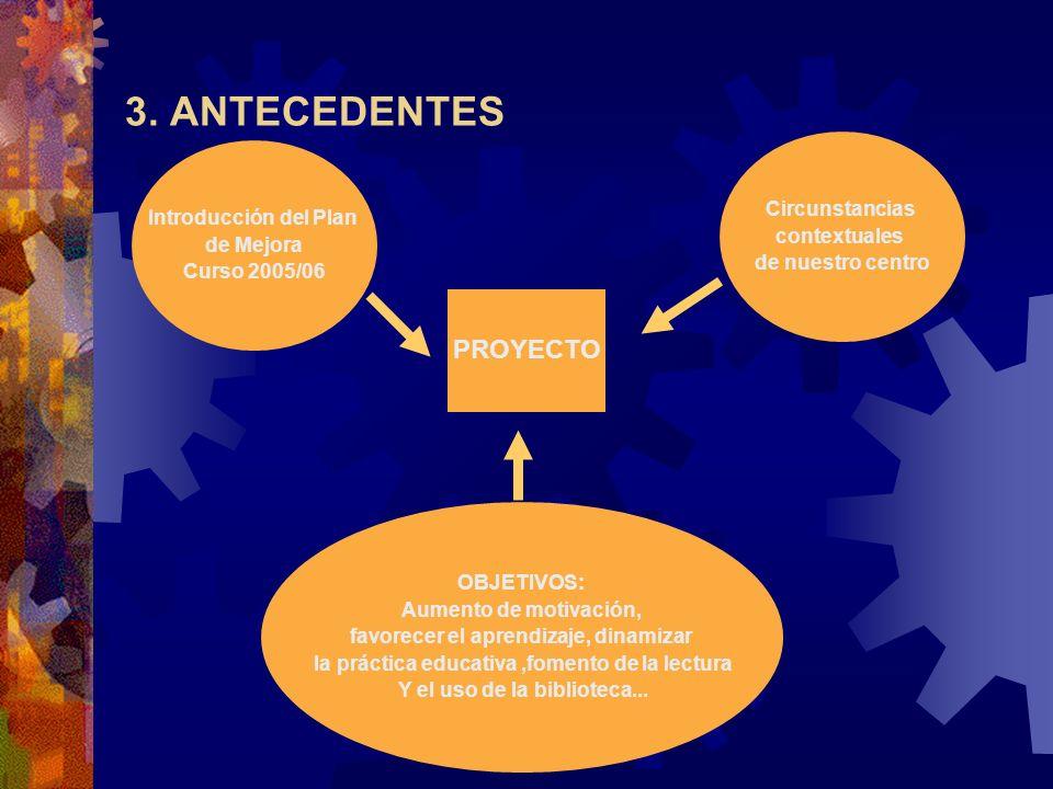 3. ANTECEDENTES Introducción del Plan de Mejora Curso 2005/06 OBJETIVOS: Aumento de motivación, favorecer el aprendizaje, dinamizar la práctica educat
