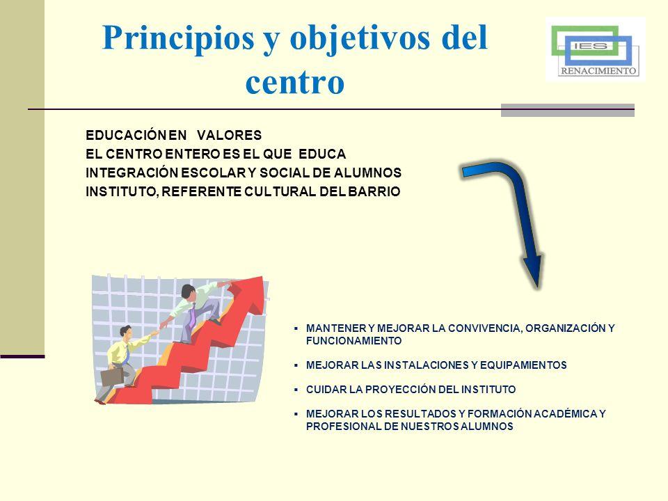Principios y objetivos del centro EDUCACIÓN EN VALORES EL CENTRO ENTERO ES EL QUE EDUCA INTEGRACIÓN ESCOLAR Y SOCIAL DE ALUMNOS INSTITUTO, REFERENTE C