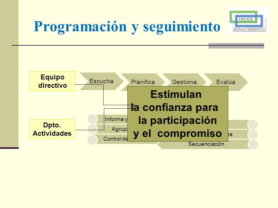 Programación y seguimiento Equipo directivo Escucha PlanificaGestionaEvalúa Dpto. Actividades Informa y difunde Agrupamiento Control de asistencia Rel