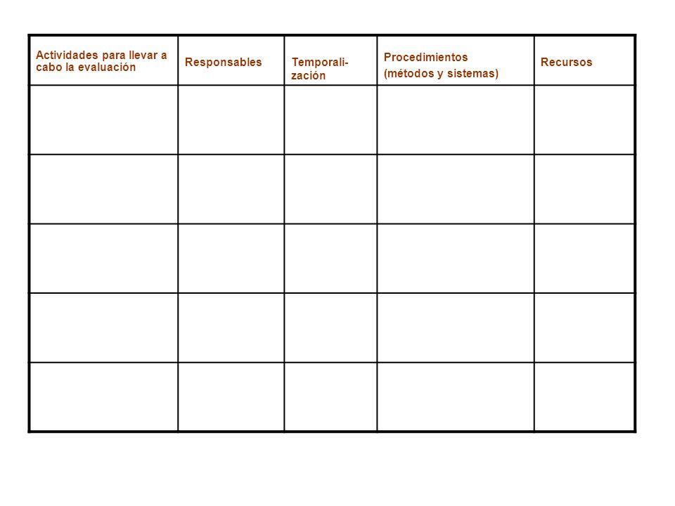 Actividades para llevar a cabo la evaluación ResponsablesTemporali- zación Procedimientos (métodos y sistemas) Recursos