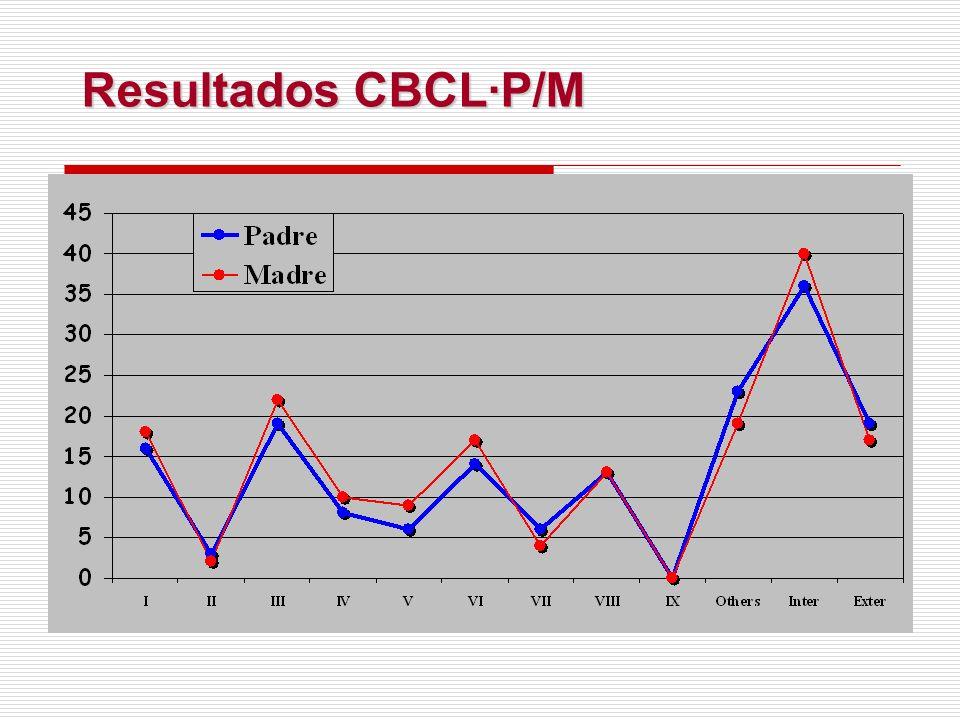 Resultados CBCL·P/M