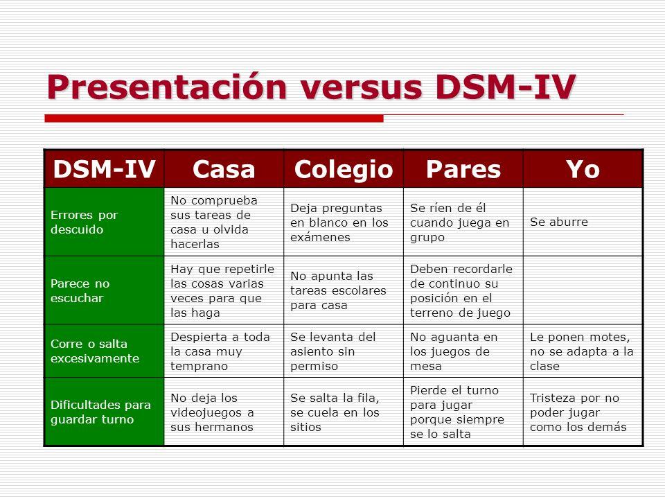 Presentación versus DSM-IV DSM-IVCasaColegioParesYo Errores por descuido No comprueba sus tareas de casa u olvida hacerlas Deja preguntas en blanco en