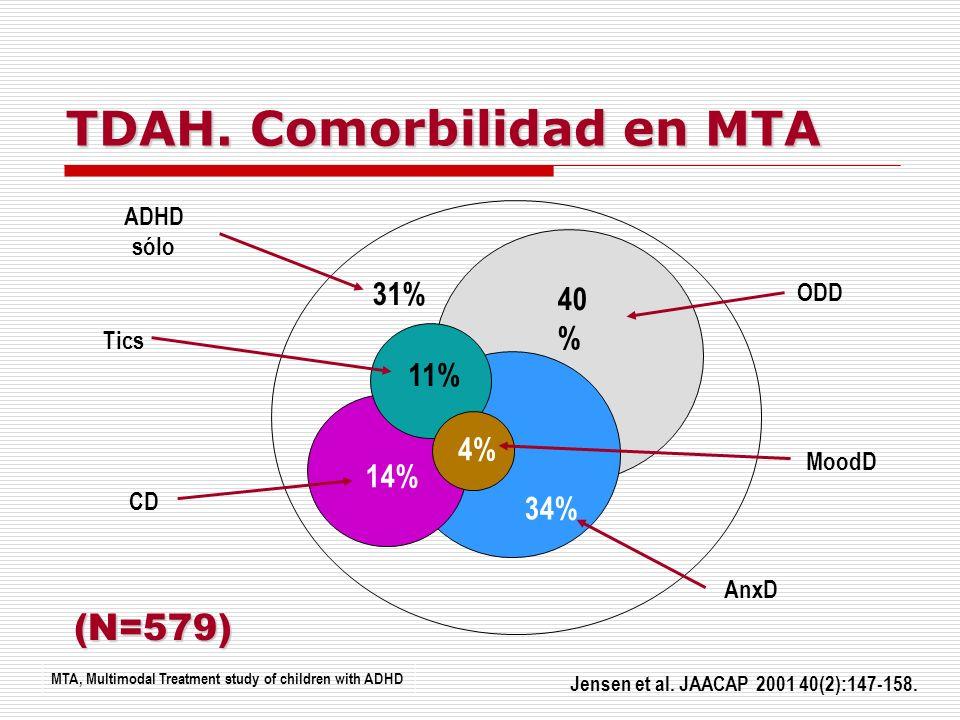 TDAH. Comorbilidad en MTA Jensen et al. JAACAP 2001 40(2):147-158. MTA, Multimodal Treatment study of children with ADHD ODD ADHD sólo Tics CD AnxD 31