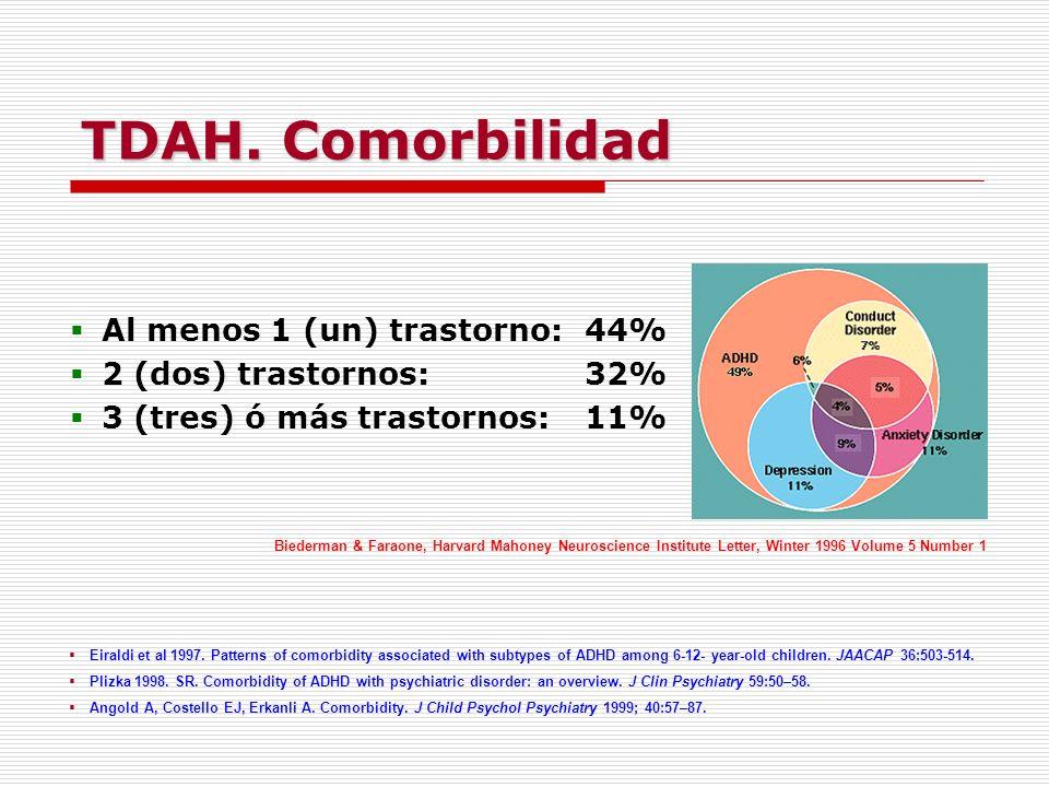 Al menos 1 (un) trastorno:44% 2 (dos) trastornos:32% 3 (tres) ó más trastornos:11% TDAH. Comorbilidad Eiraldi et al 1997. Patterns of comorbidity asso