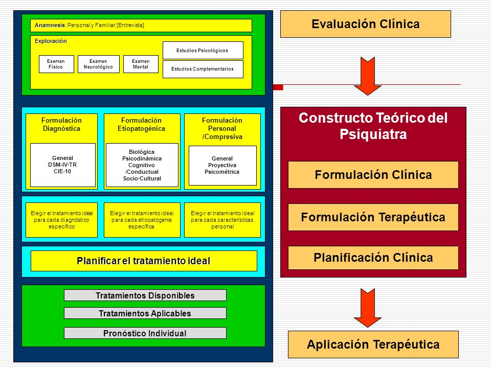 Tratamiento multimodal: Tratamiento farmacológico Tratamiento no farmacológico ADHD. Tratamiento