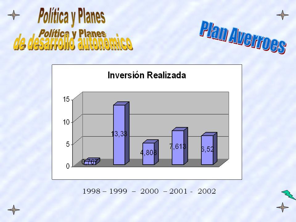 1998 – 1999 – 2000 – 2001 - 2002