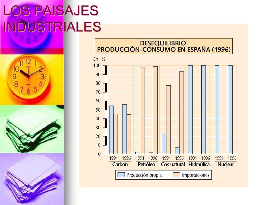 AIE (Agencia Internacional de la Energía).España: Déficit energético.